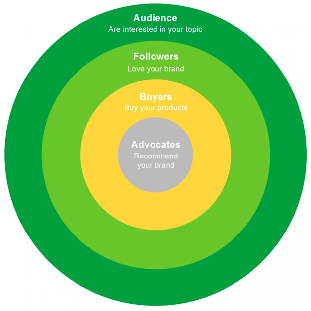 green circle marketing